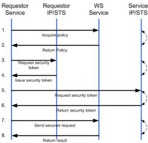 WS-Fed workflow from docs.oasis-open.org